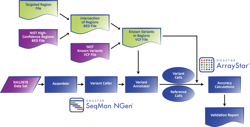 Figure 1. DNASTAR's integrated Validated SNP Caller workflow used with NIST GIAB gold standard reference materials.