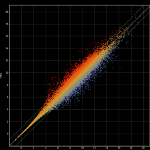 ArrayStar's scatter plot displays up- and down-regulation in an RNA-Seq experiment.